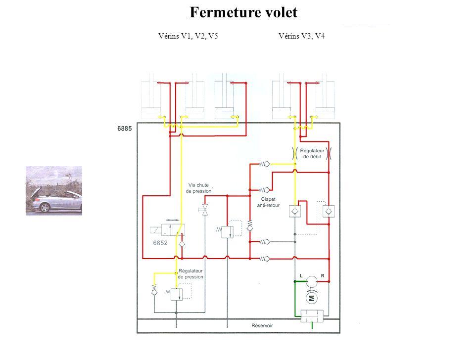 Fermeture volet Vérins V1, V2, V5 Vérins V3, V4