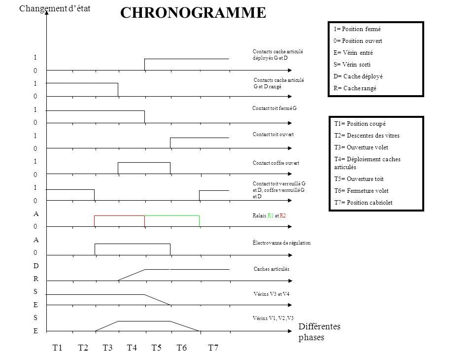 CHRONOGRAMME Différentes phases Changement d'état T1 T2 T3 T4 T5 T6 T7