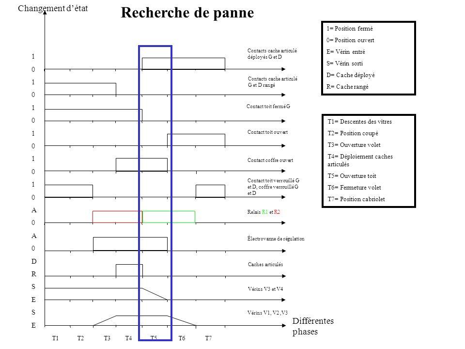 Recherche de panne Changement d'état Différentes phases 1 A D R S E