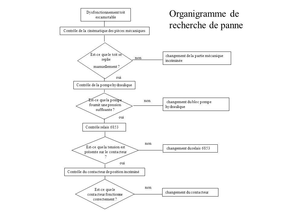 Organigramme de recherche de panne