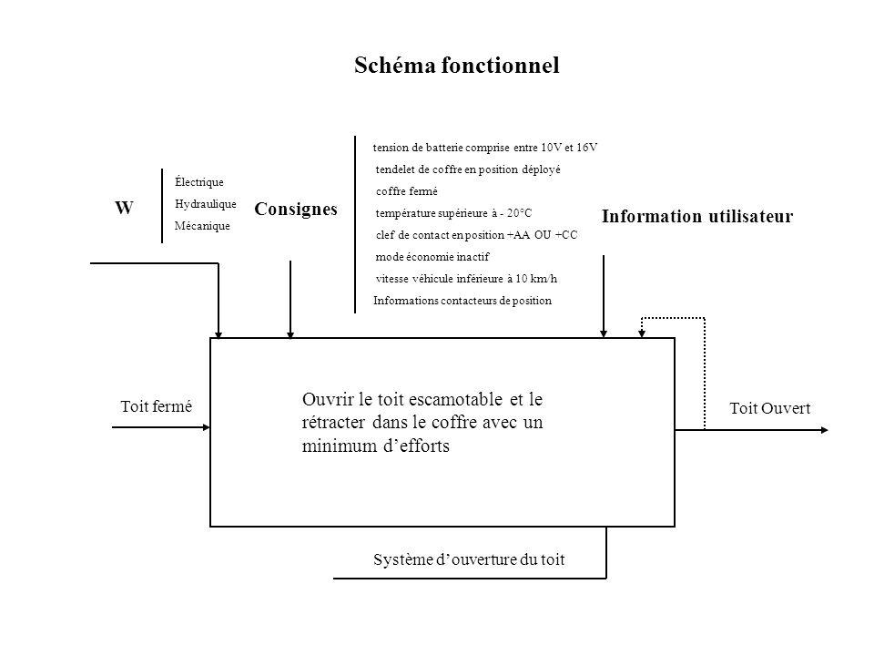 Schéma fonctionnel W Consignes Information utilisateur