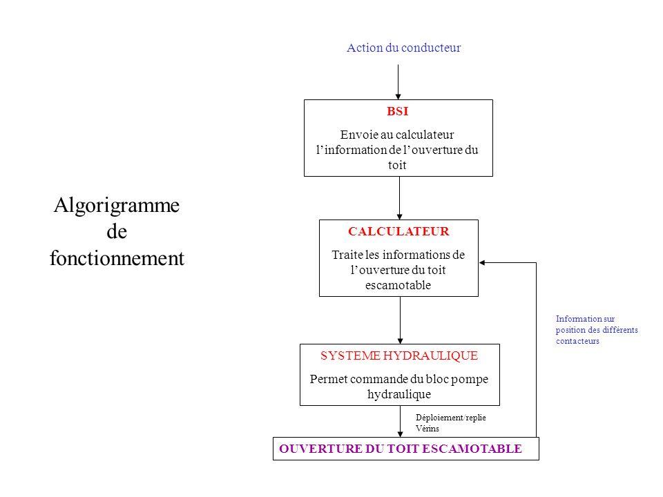 Algorigramme de fonctionnement