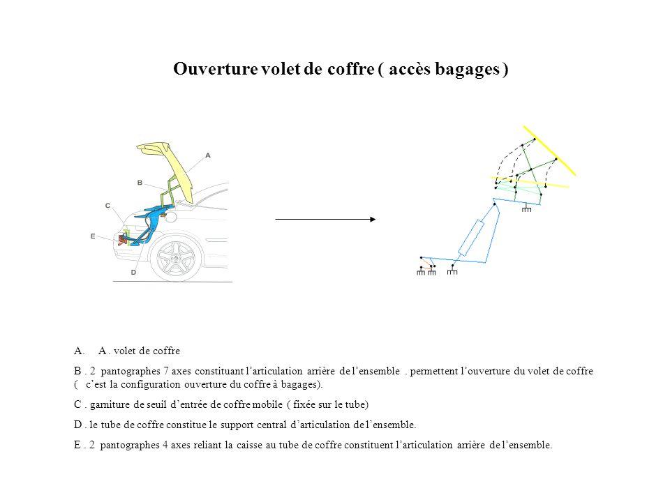 Ouverture volet de coffre ( accès bagages )