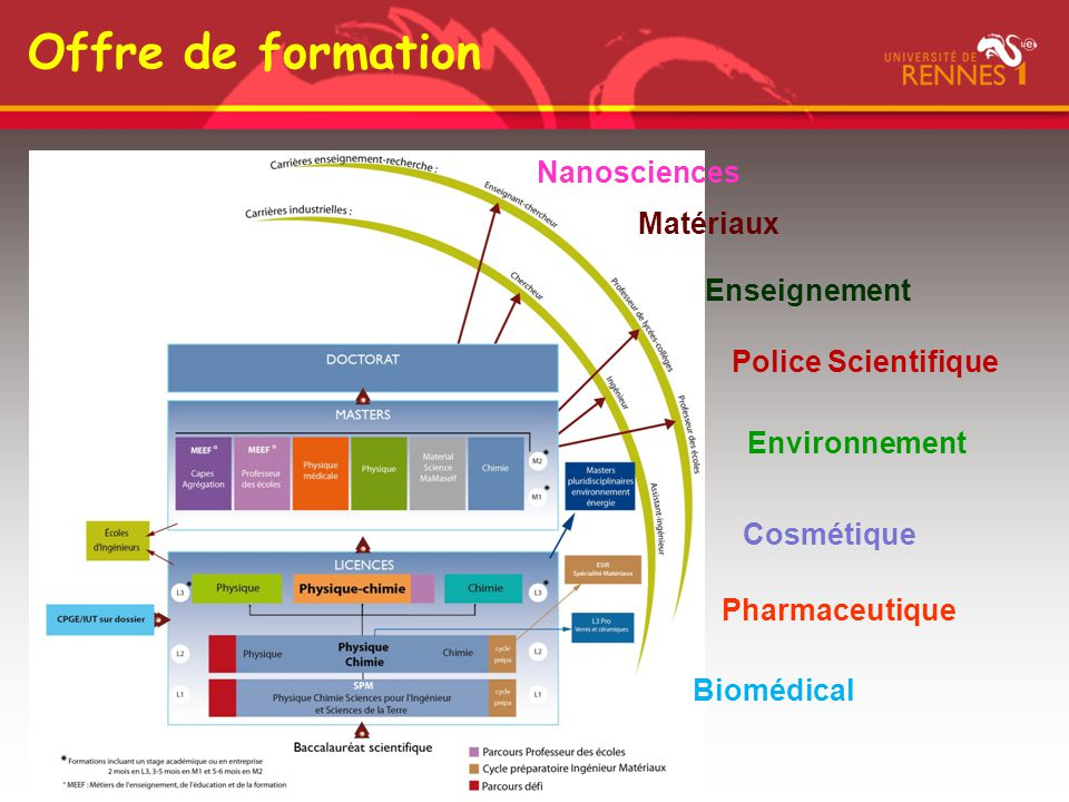 Offre de formation Nanosciences Matériaux Enseignement