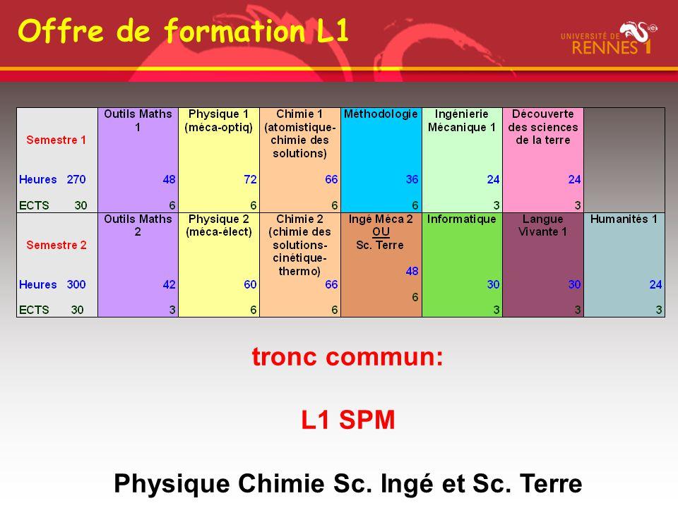 Physique Chimie Sc. Ingé et Sc. Terre
