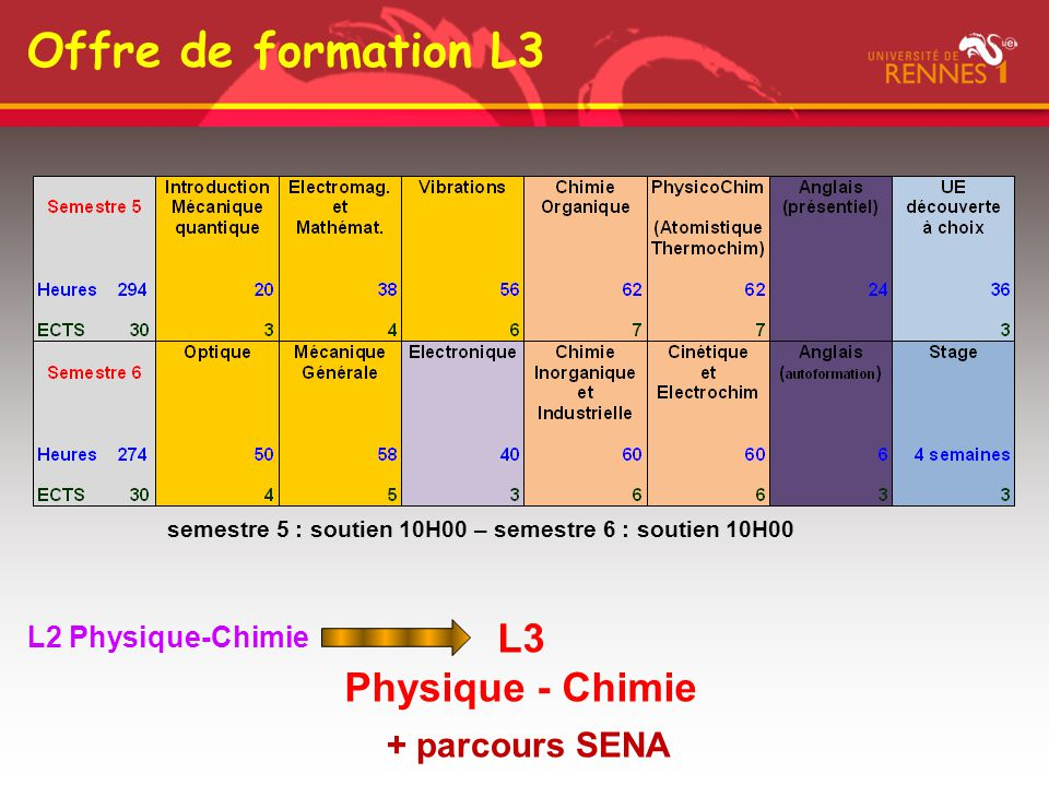 Offre de formation L3 L3 Physique - Chimie + parcours SENA