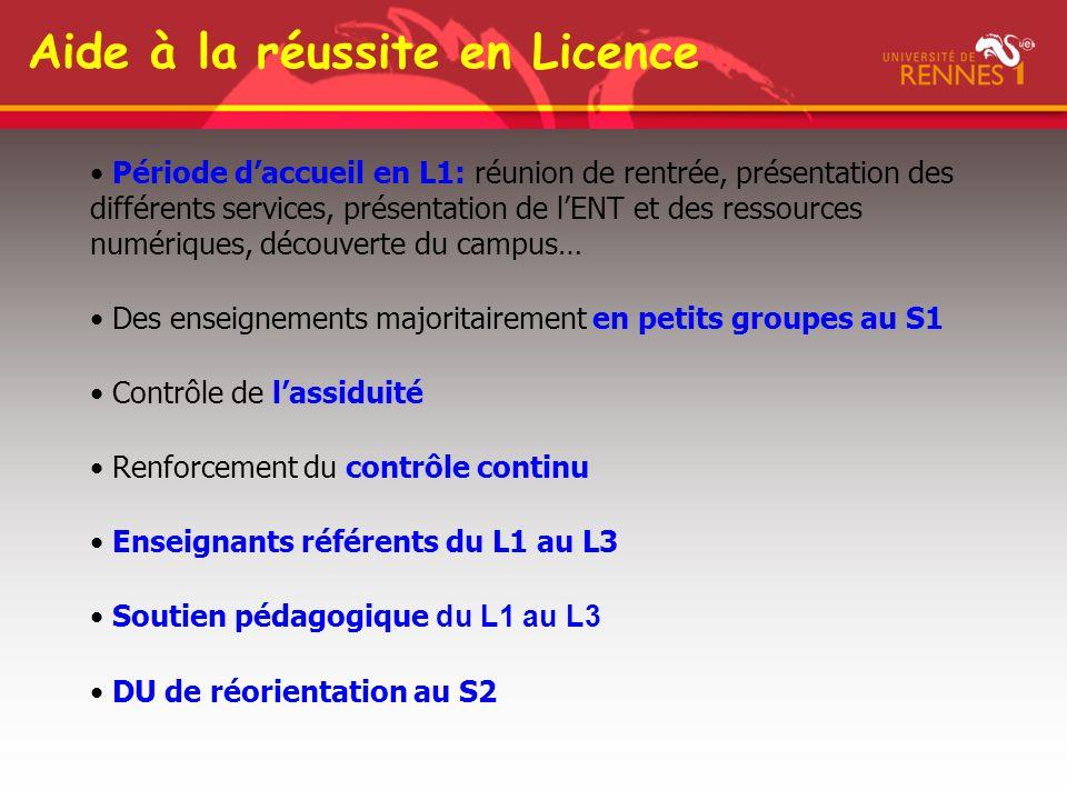 Aide à la réussite en Licence