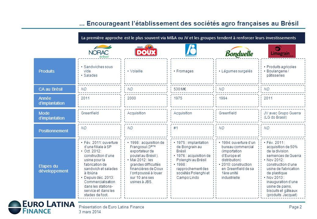 ... Encourageant l'établissement des sociétés agro françaises au Brésil