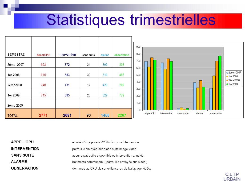 Statistiques trimestrielles