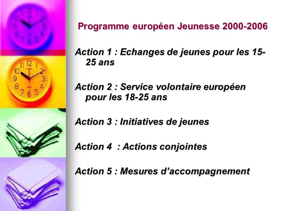 Programme européen Jeunesse 2000-2006