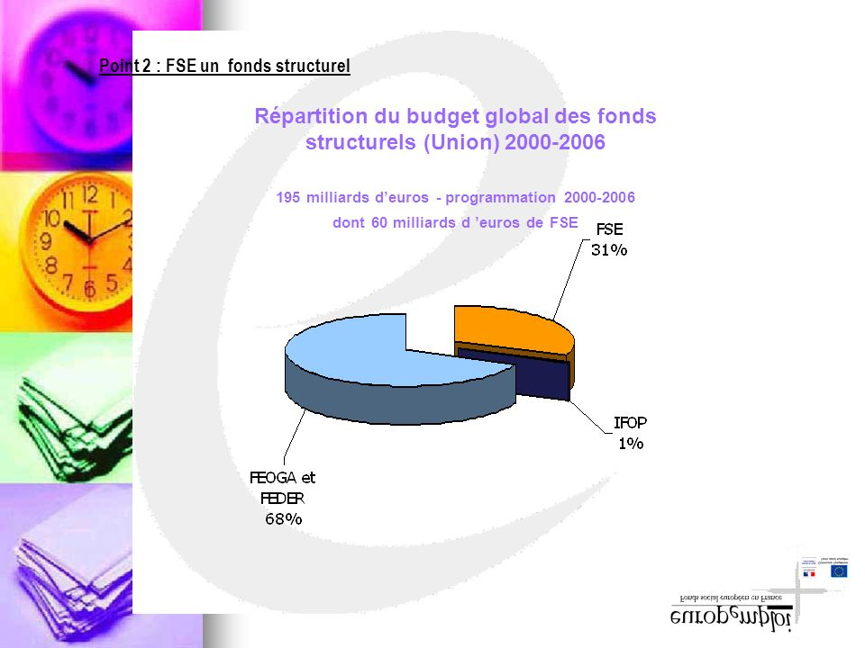 Répartition du budget global des fonds structurels (Union) 2000-2006