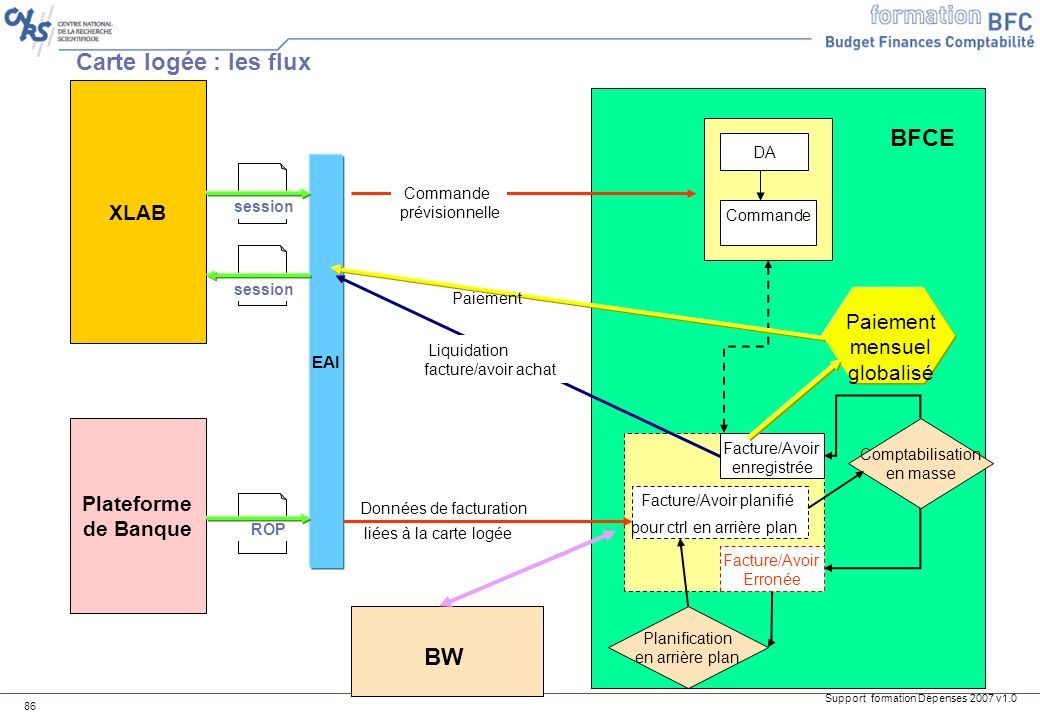 Carte logée : les flux BFCE BW XLAB Paiement mensuel globalisé