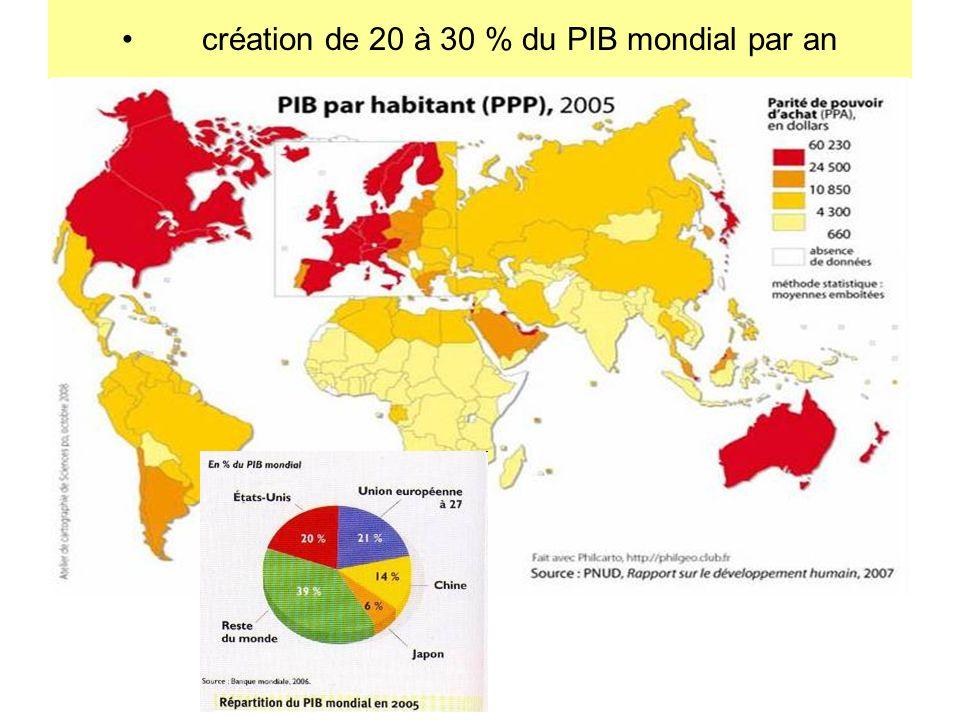 création de 20 à 30 % du PIB mondial par an