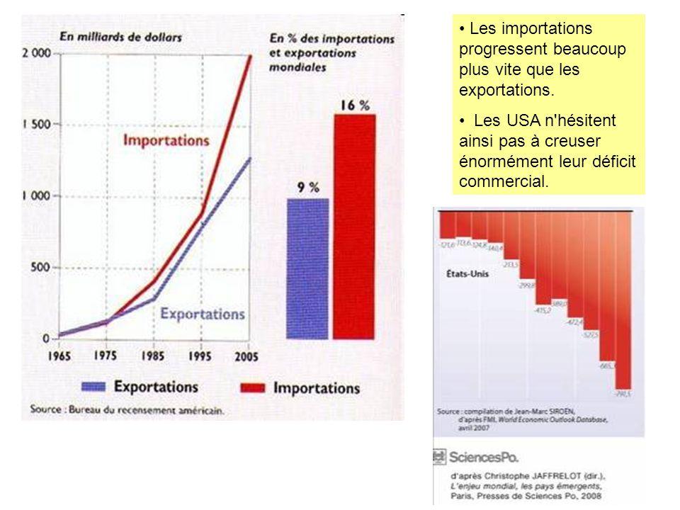 Les importations progressent beaucoup plus vite que les exportations.