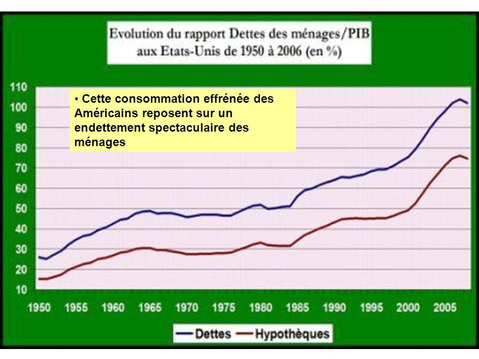 Cette consommation effrénée des Américains reposent sur un endettement spectaculaire des ménages