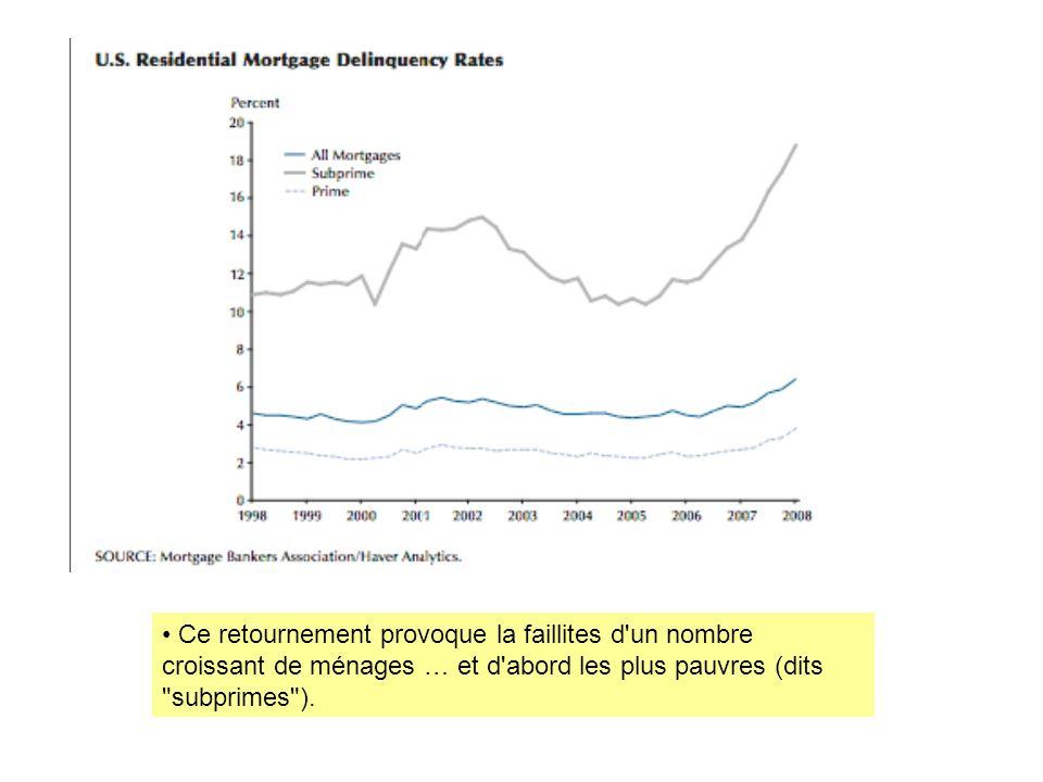 Ce retournement provoque la faillites d un nombre croissant de ménages … et d abord les plus pauvres (dits subprimes ).