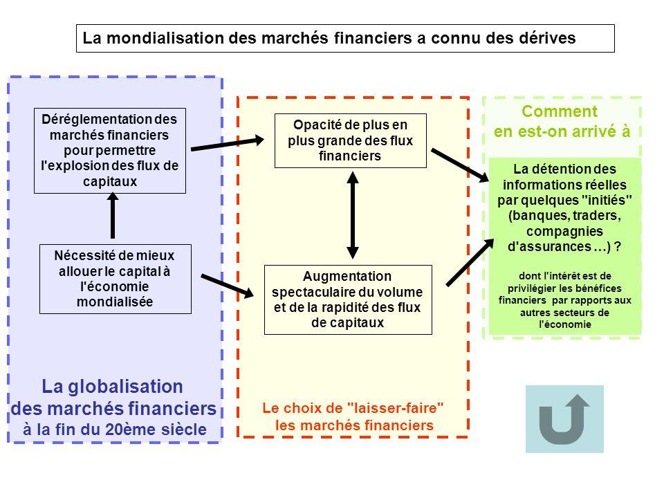 La globalisation des marchés financiers