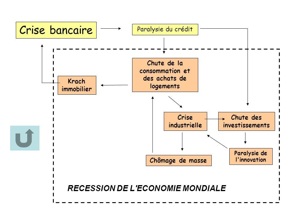 Crise bancaire RECESSION DE L ECONOMIE MONDIALE Paralysie du crédit