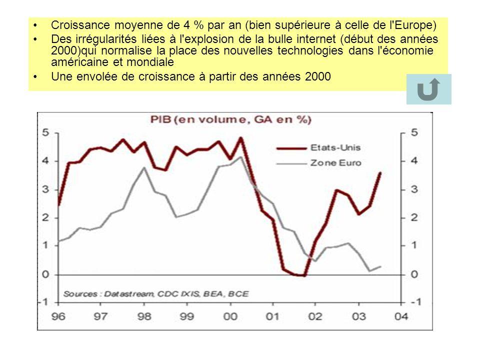 Croissance moyenne de 4 % par an (bien supérieure à celle de l Europe)