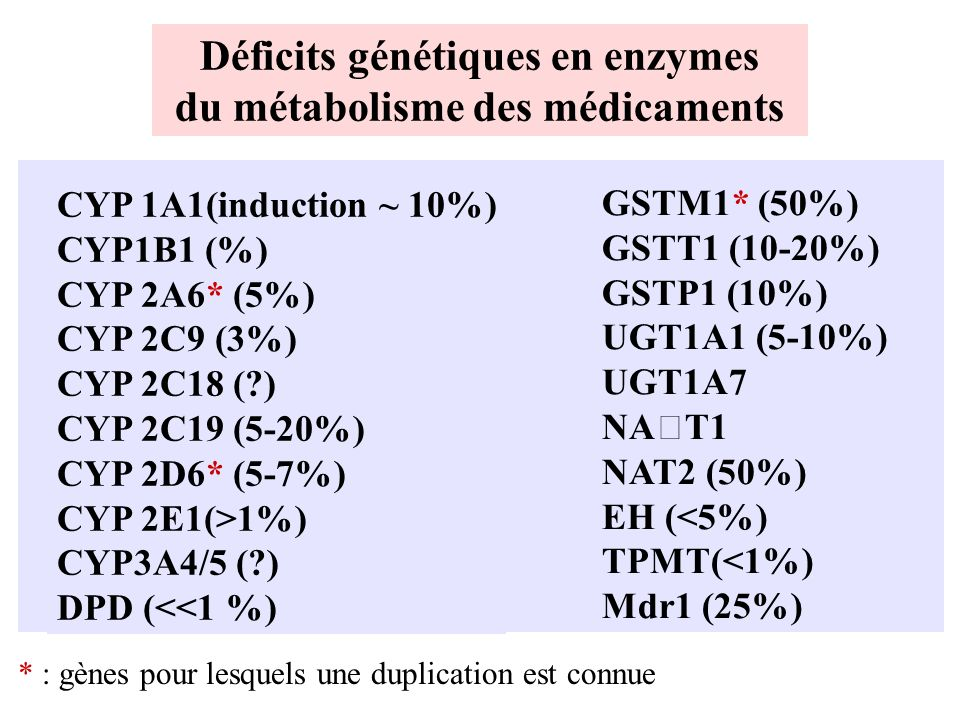 Déficits génétiques en enzymes du métabolisme des médicaments