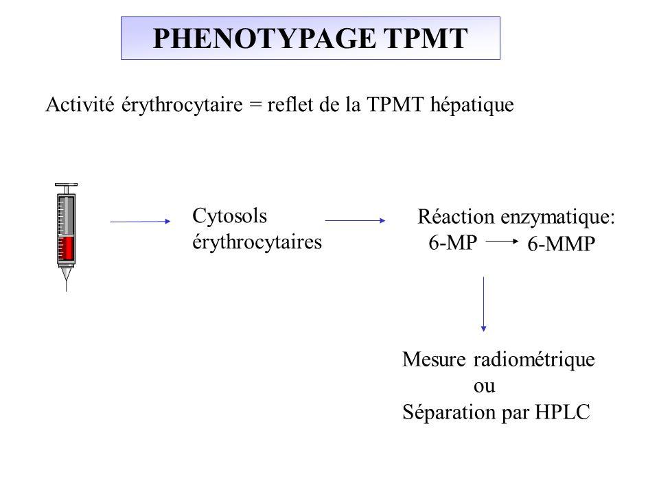 PHENOTYPAGE TPMT Activité érythrocytaire = reflet de la TPMT hépatique