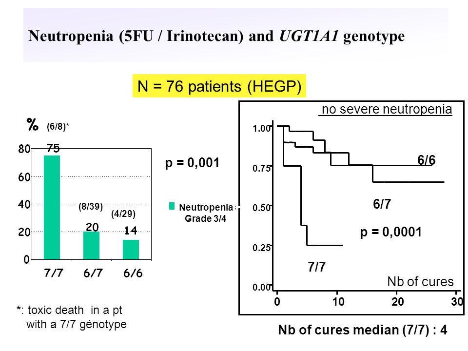 Neutropenia (5FU / Irinotecan) and UGT1A1 genotype