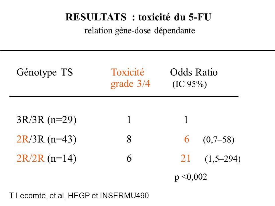 RESULTATS : toxicité du 5-FU relation gène-dose dépendante