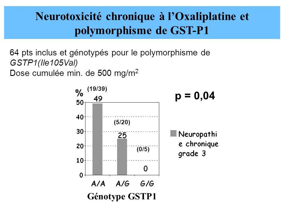 Neurotoxicité chronique à l'Oxaliplatine et polymorphisme de GST-P1