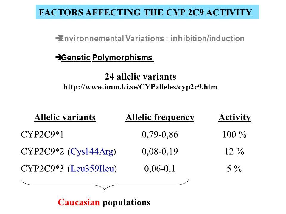 Caucasian populations
