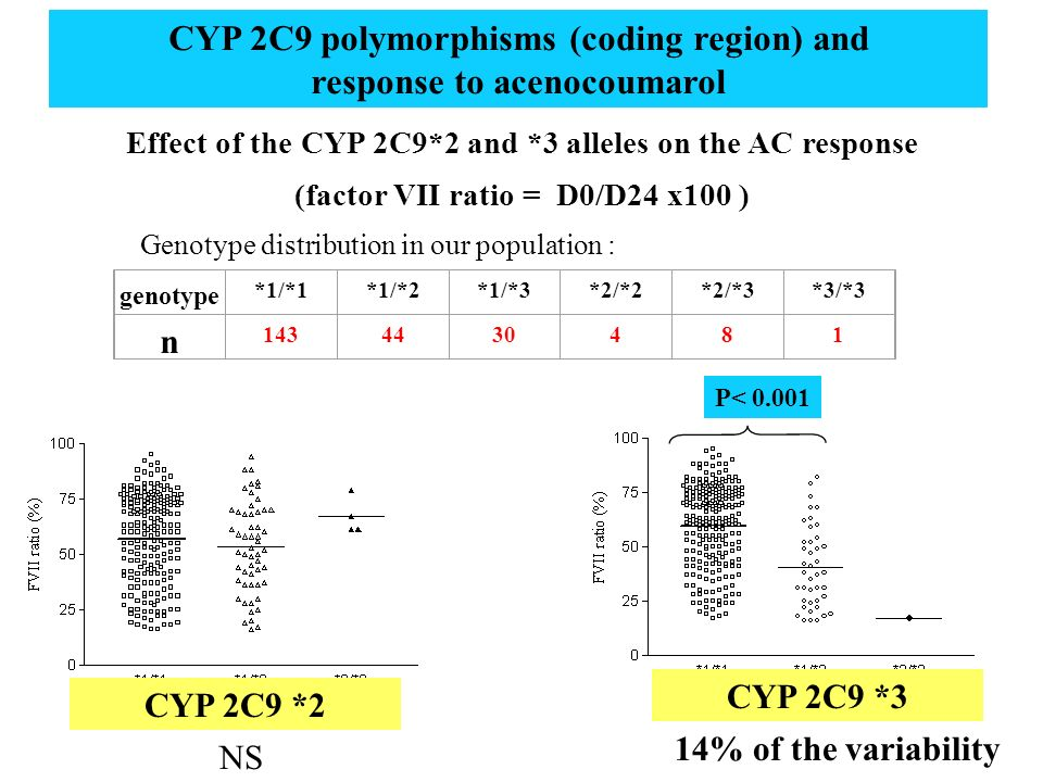 CYP 2C9 polymorphisms (coding region) and response to acenocoumarol
