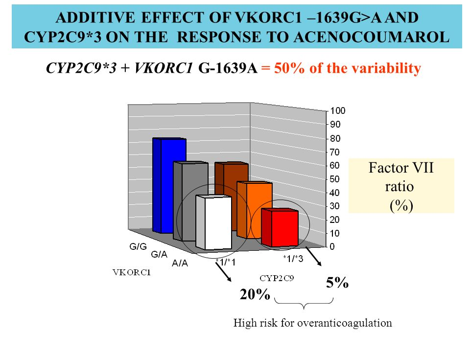CYP2C9*3 + VKORC1 G-1639A = 50% of the variability