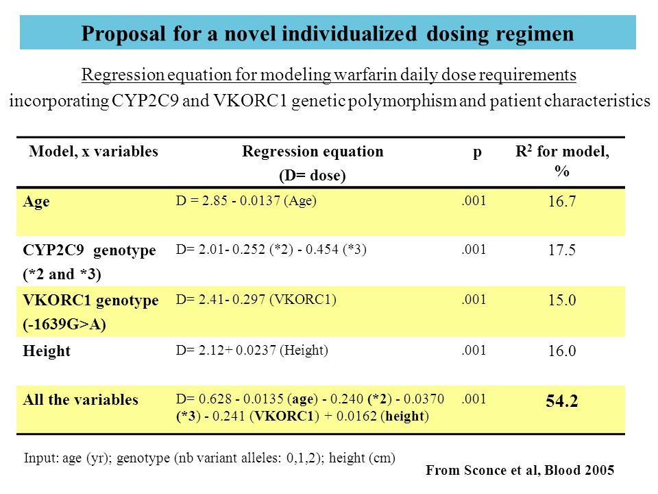 Proposal for a novel individualized dosing regimen