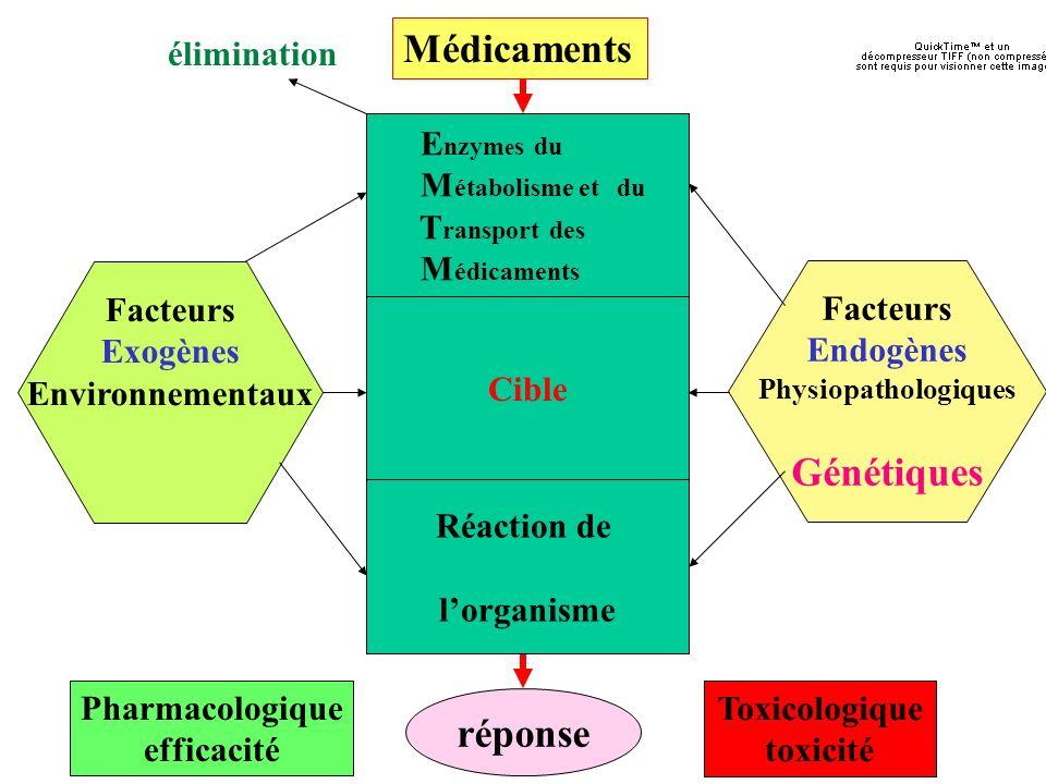 Médicaments Organi sme Génétiques réponse élimination Enzymes du