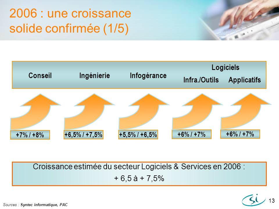 Croissance estimée du secteur Logiciels & Services en 2006 :