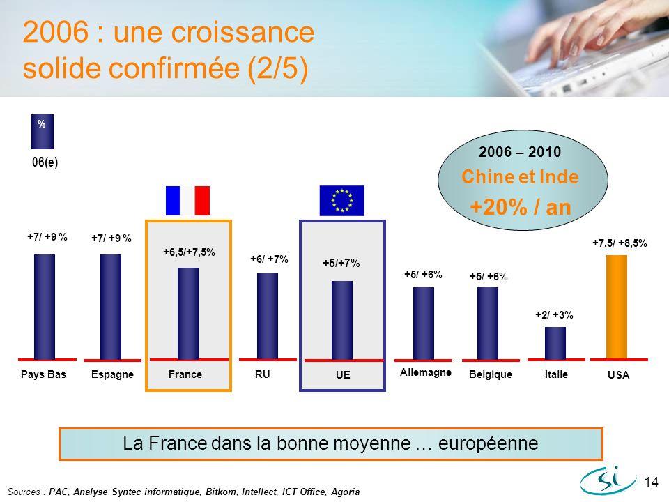 La France dans la bonne moyenne … européenne