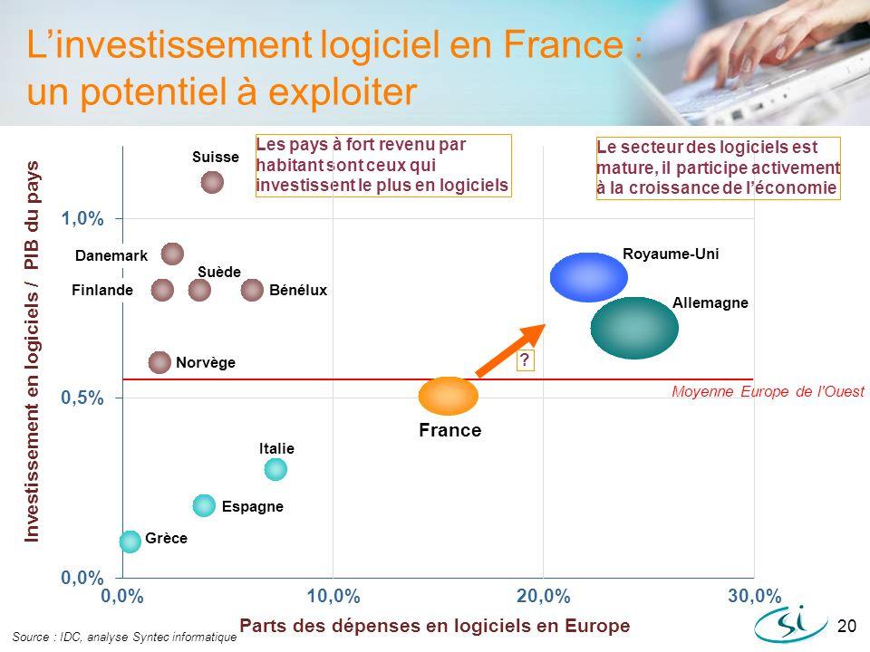 L'investissement logiciel en France : un potentiel à exploiter