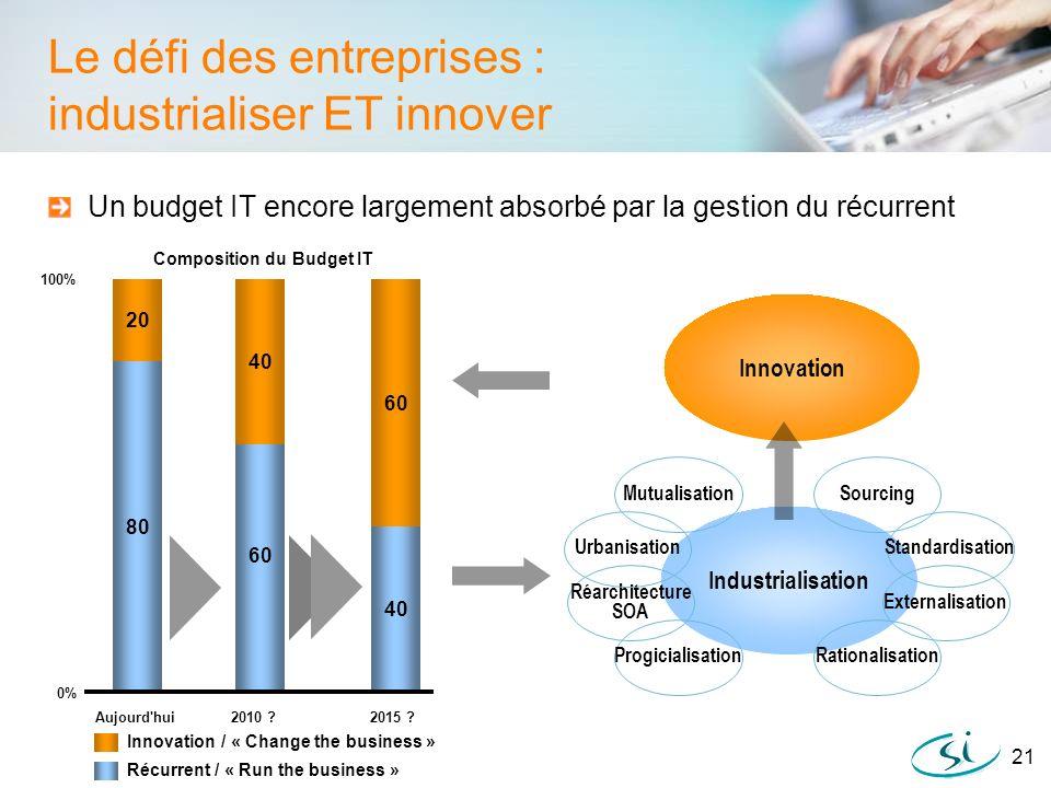 Le défi des entreprises : industrialiser ET innover