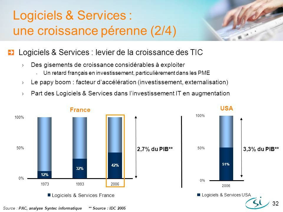 Logiciels & Services : une croissance pérenne (2/4)