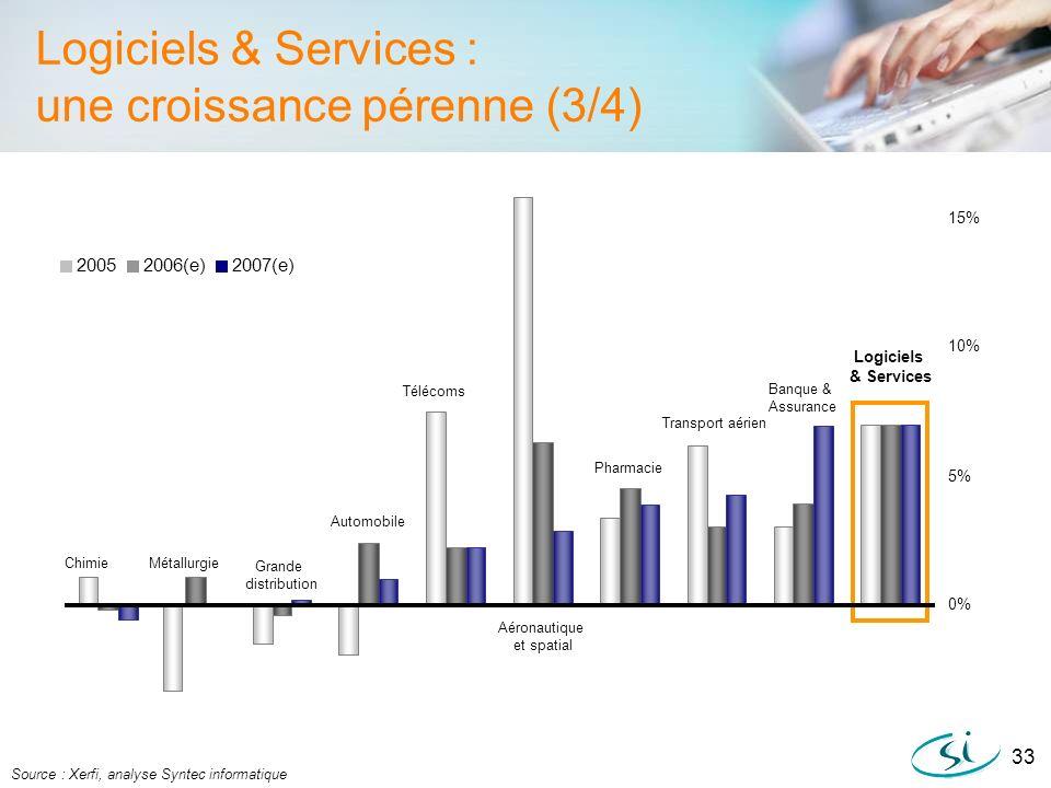 Logiciels & Services : une croissance pérenne (3/4)