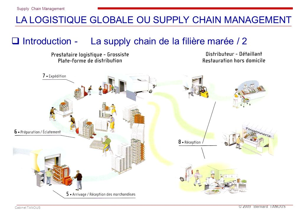 LA LOGISTIQUE GLOBALE OU SUPPLY CHAIN MANAGEMENT