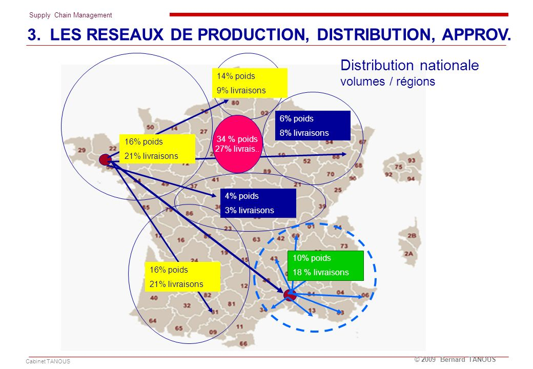 Distribution nationale volumes / régions