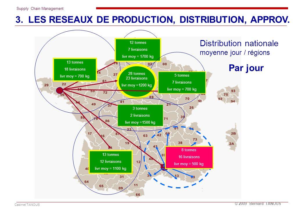 Distribution nationale moyenne jour / régions