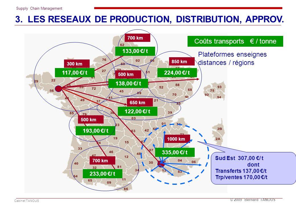 Plateformes enseignes distances / régions