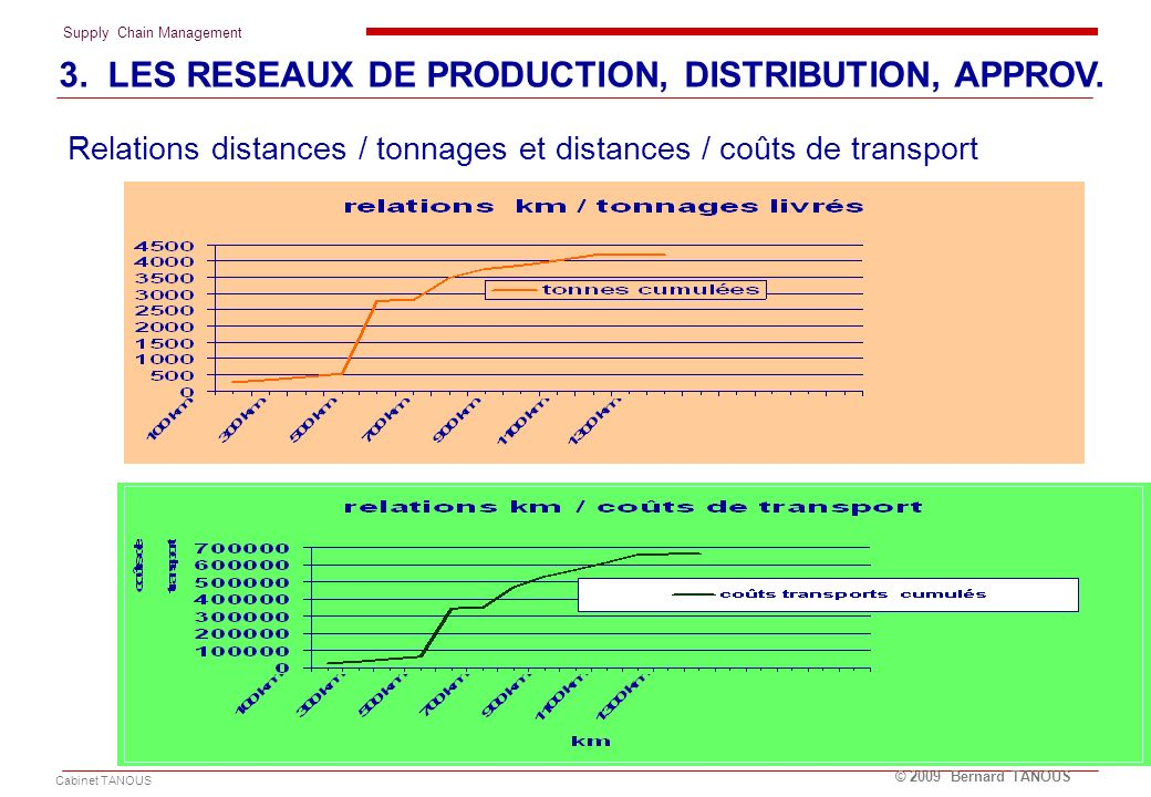 Relations distances / tonnages et distances / coûts de transport