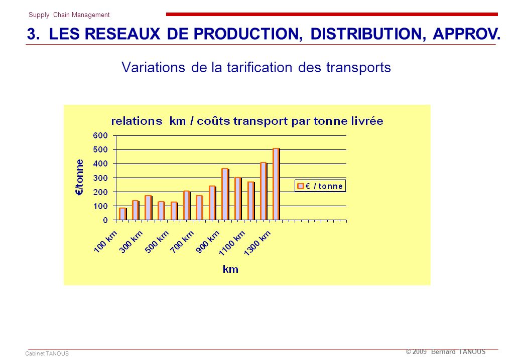 Variations de la tarification des transports