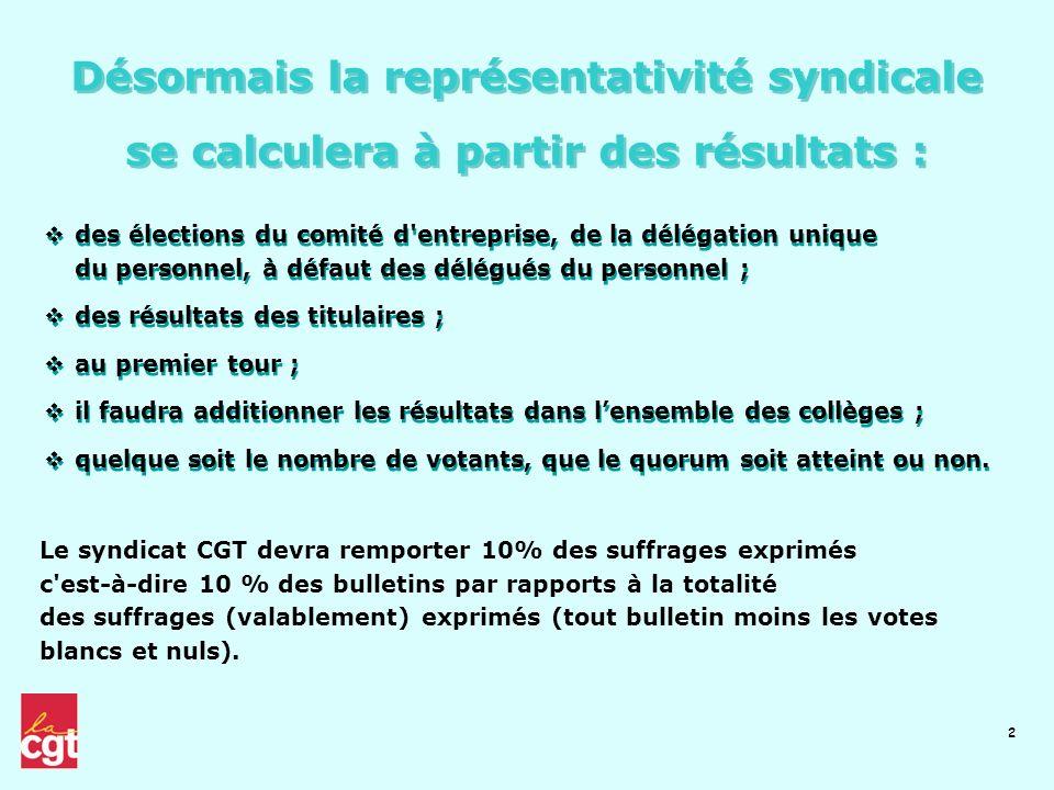 Désormais la représentativité syndicale se calculera à partir des résultats :