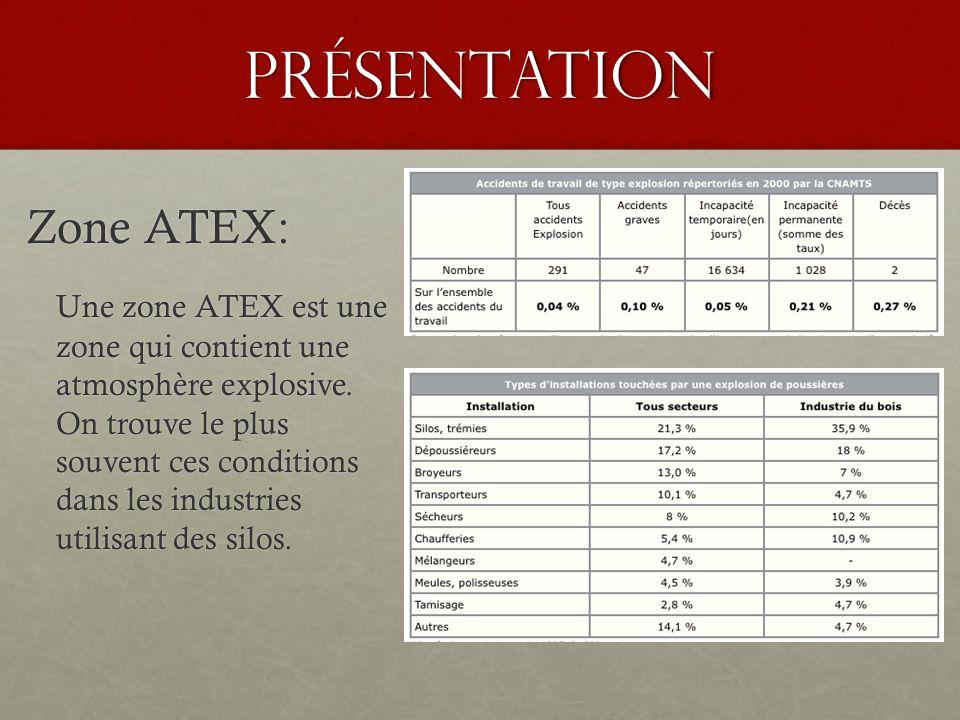 Présentation Zone ATEX: