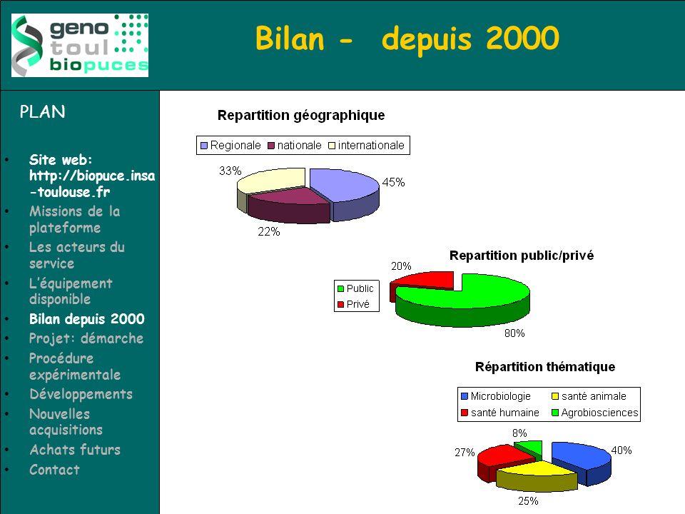 Bilan - depuis 2000 PLAN Site web: http://biopuce.insa -toulouse.fr