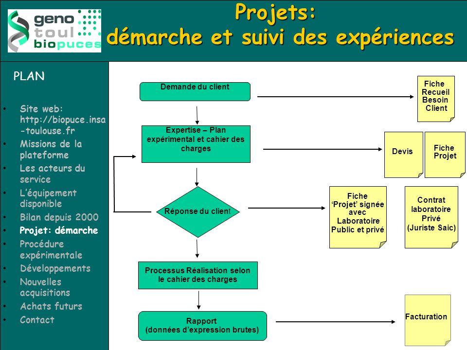 Projets: démarche et suivi des expériences