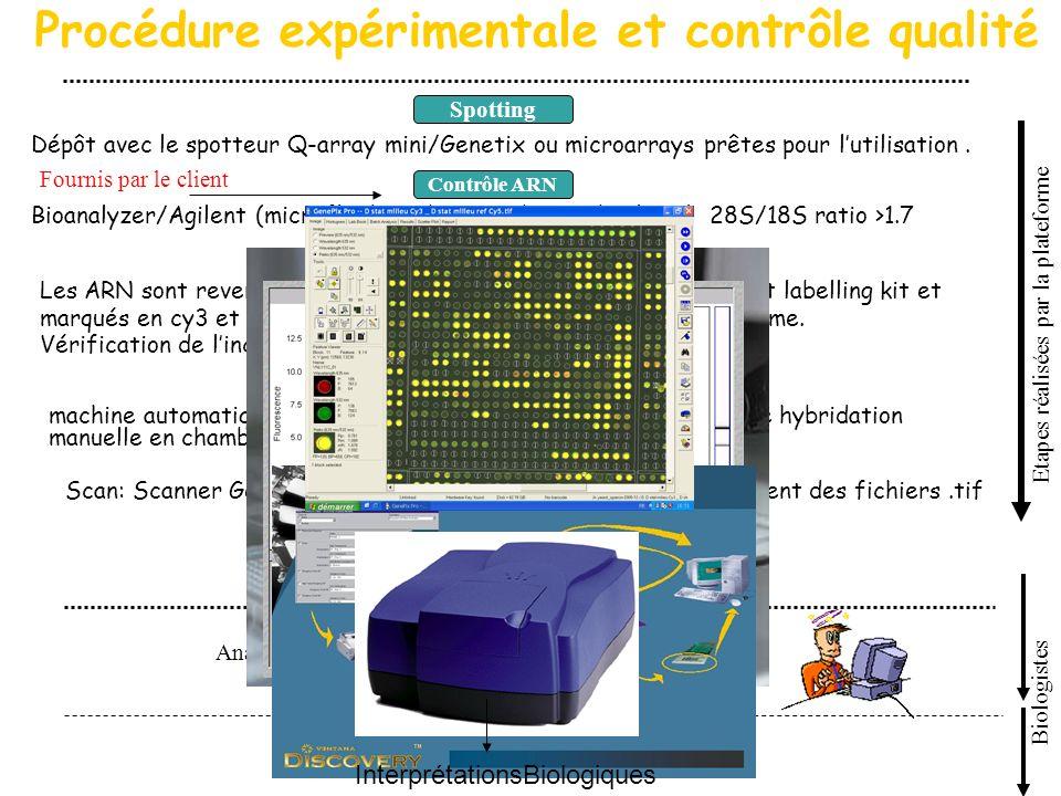 Procédure expérimentale et contrôle qualité